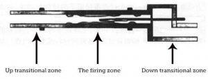 Rotary-Kiln-Firing-Zone